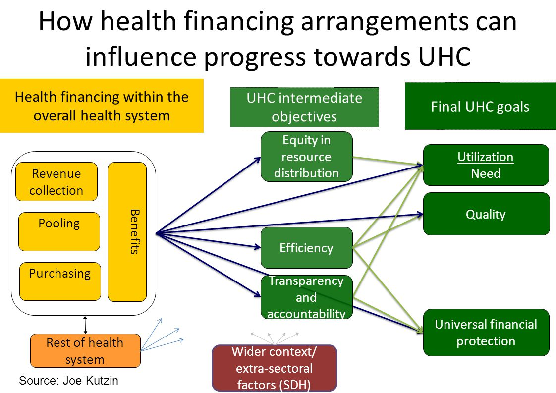 10 | Revenue collection: how to bring more domestic money to the health sector.