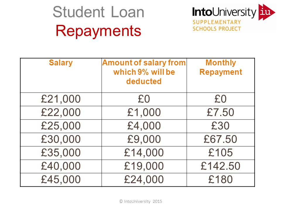 Student Loan Repayments SalaryAmount of salary from which 9% will be deducted Monthly Repayment £21,000£0 £22,000£1,000£7.50 £25,000£4,000£30 £30,000£9,000£67.50 £35,000£14,000£105 £40,000£19,000£142.50 £45,000£24,000£180 © IntoUniversity 2015