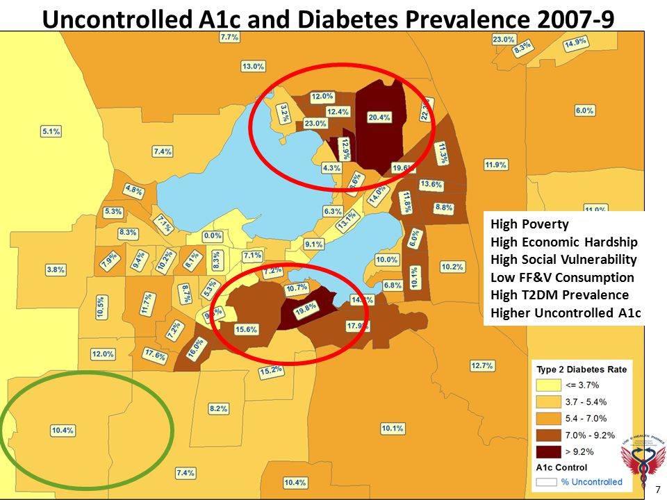 Uncontrolled A1c and Diabetes Prevalence 2007-9 7 High Poverty High Economic Hardship High Social Vulnerability Low FF&V Consumption High T2DM Prevalence Higher Uncontrolled A1c
