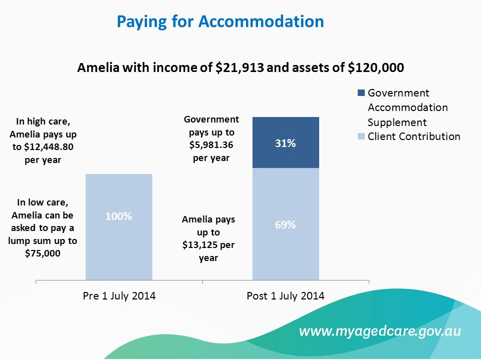 In high care, Amelia pays up to $12,448.80 per year In low care, Amelia can be asked to pay a lump sum up to $75,000 Government pays up to $5,981.36 per year Amelia pays up to $13,125 per year Paying for Accommodation