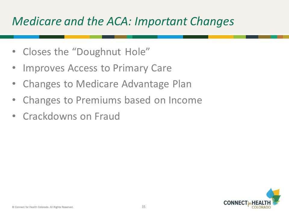 """35 Medicare and the ACA: Important Changes Closes the """"Doughnut Hole"""" Improves Access to Primary Care Changes to Medicare Advantage Plan Changes to Pr"""