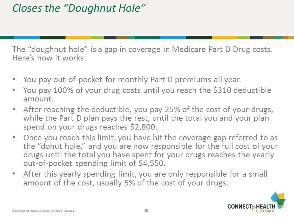 """36 Closes the """"Doughnut Hole"""" The """"doughnut hole"""" is a gap in coverage in Medicare Part D Drug costs. Here's how it works: You pay out-of-pocket for m"""