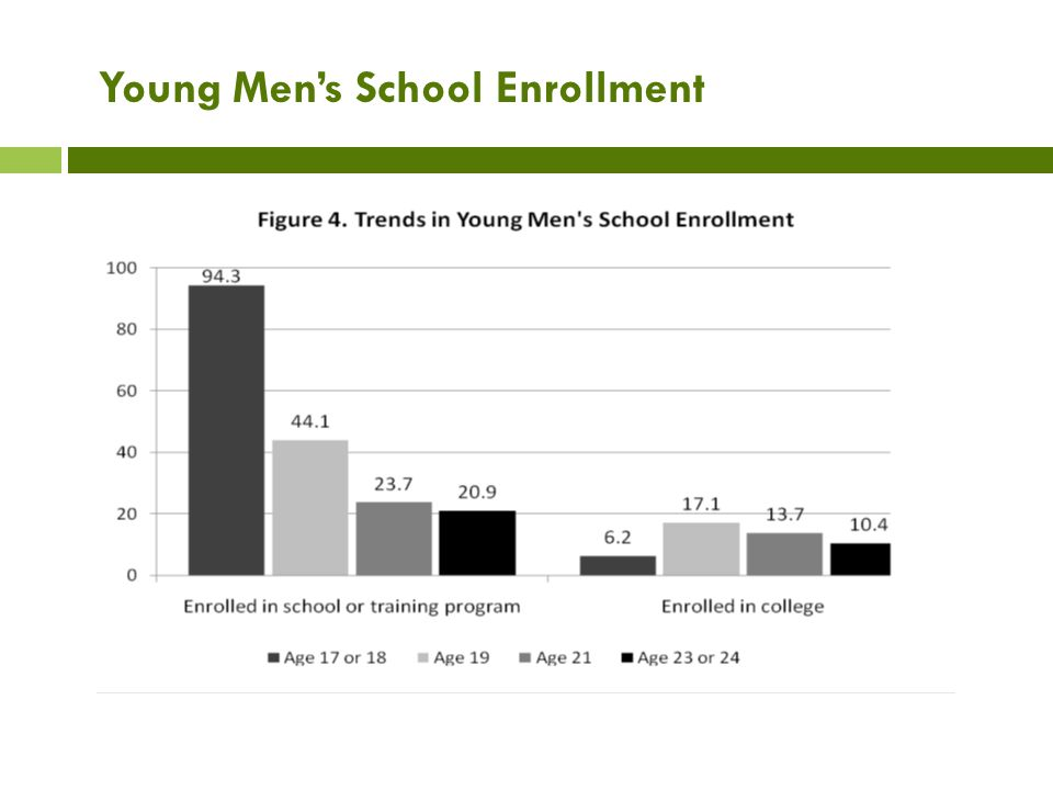 Young Men's School Enrollment