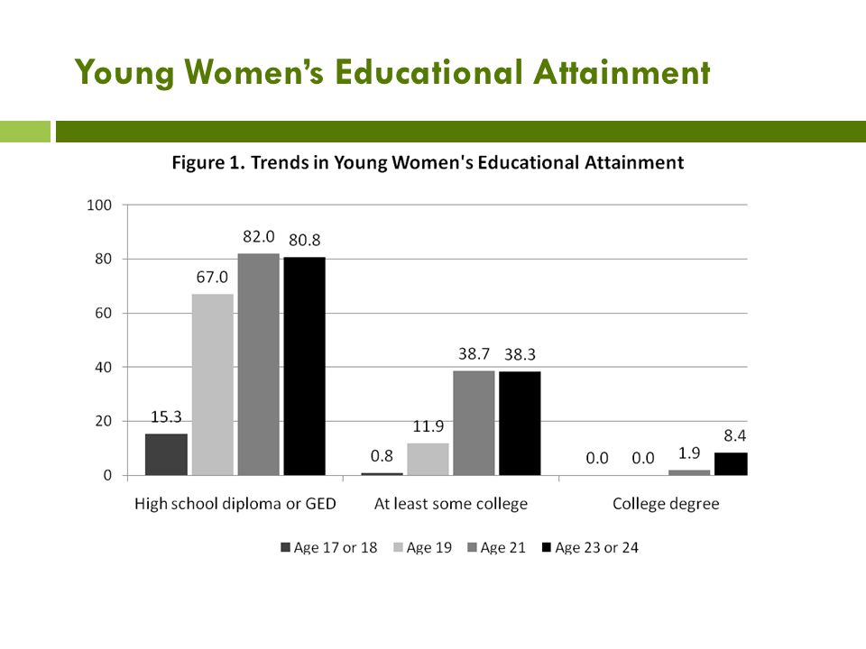 Young Women's Educational Attainment