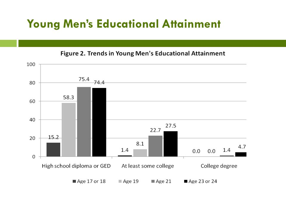 Young Men's Educational Attainment