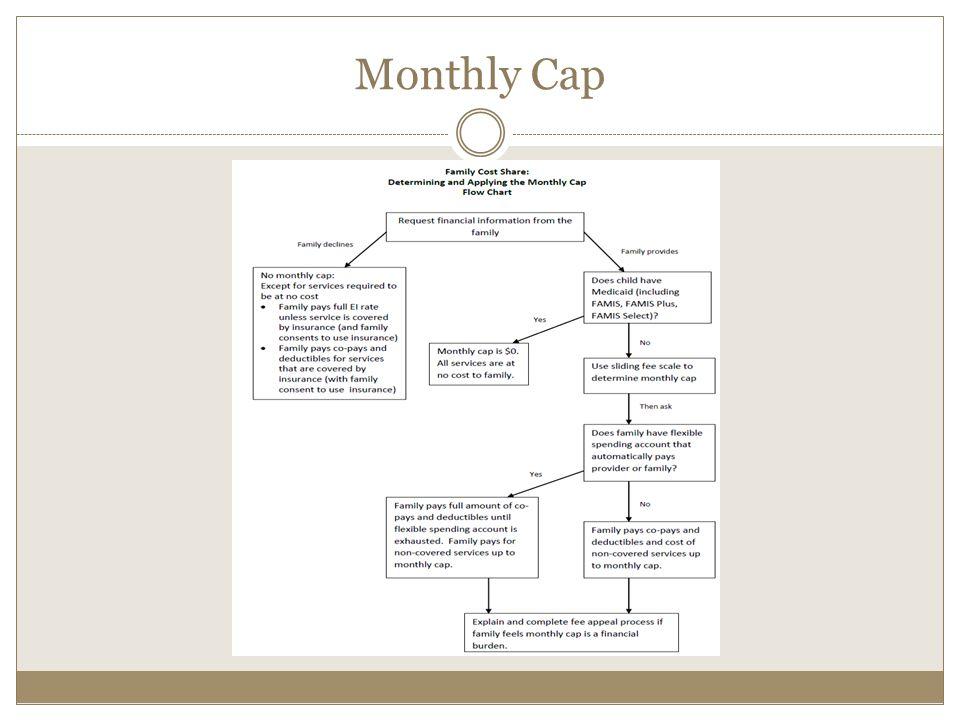 Monthly Cap