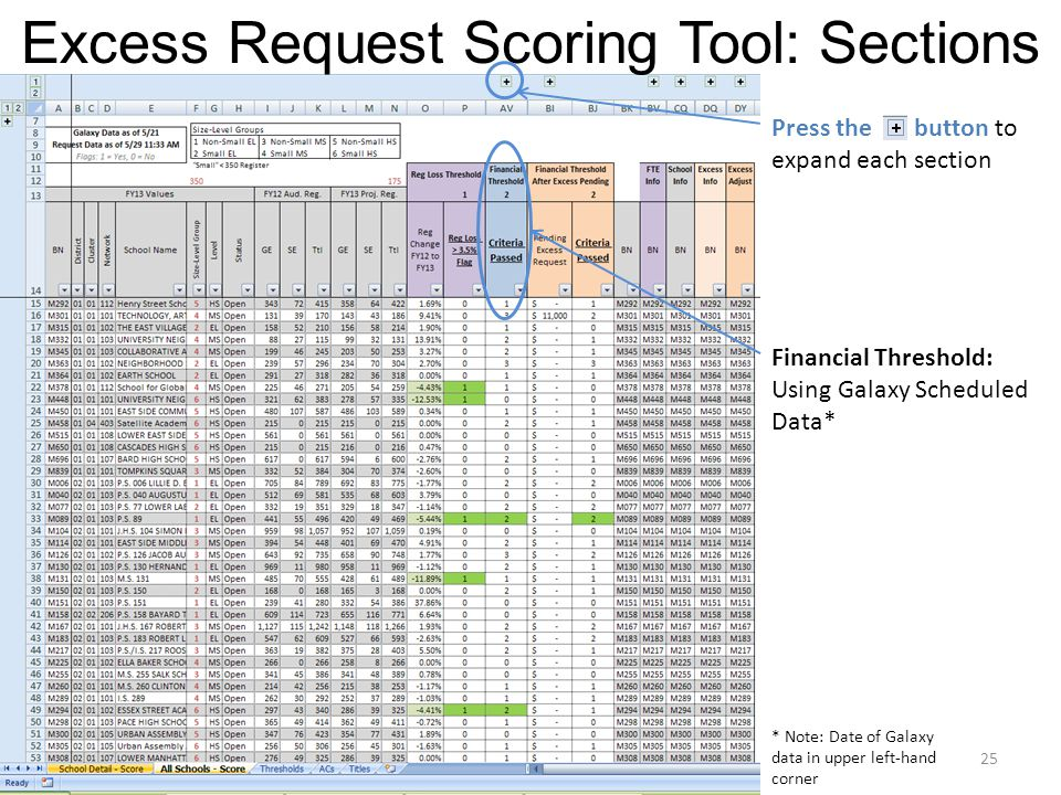 Excess Request Scoring Tool: Sections Financial Threshold: Using Galaxy Scheduled Data* 25 Press the button to expand each section * Note: Date of Galaxy data in upper left-hand corner