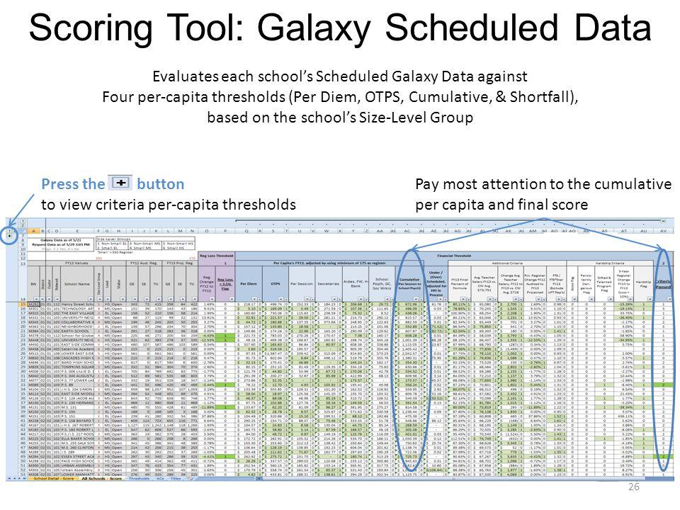 Scoring Tool: Galaxy Scheduled Data Evaluates each school's Scheduled Galaxy Data against Four per-capita thresholds (Per Diem, OTPS, Cumulative, & Shortfall), based on the school's Size-Level Group Pay most attention to the cumulative per capita and final score Press the button to view criteria per-capita thresholds 26