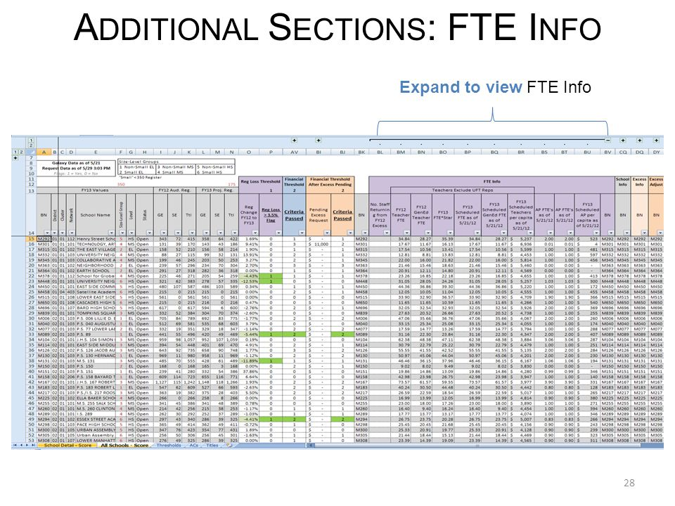 28 A DDITIONAL S ECTIONS : FTE I NFO Expand to view FTE Info