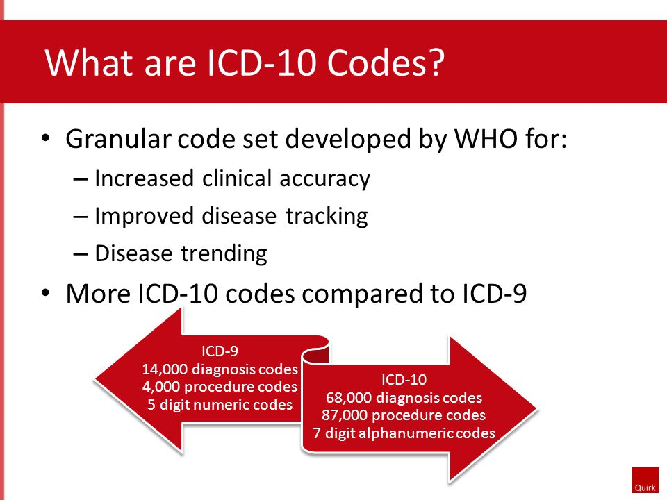 What are ICD-10 Codes.
