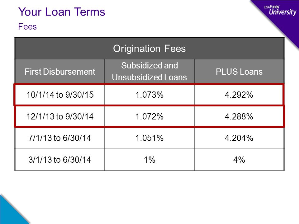 Your Loan Terms Fees Origination Fees First Disbursement Subsidized and Unsubsidized Loans PLUS Loans 10/1/14 to 9/30/151.073%4.292% 12/1/13 to 9/30/141.072%4.288% 7/1/13 to 6/30/141.051%4.204% 3/1/13 to 6/30/141%4%