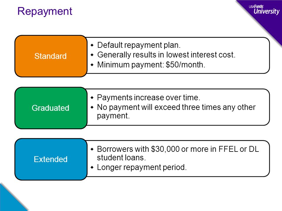 Repayment  Default repayment plan.  Generally results in lowest interest cost.
