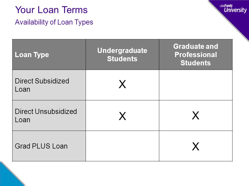 Your Loan Terms Availability of Loan Types Loan Type Undergraduate Students Graduate and Professional Students Direct Subsidized Loan Direct Unsubsidi