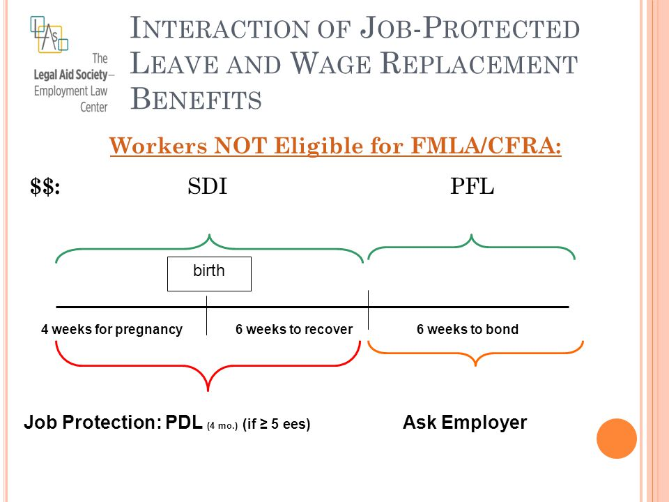 Workers NOT Eligible for FMLA/CFRA: $$: SDI PFL I NTERACTION OF J OB -P ROTECTED L EAVE AND W AGE R EPLACEMENT B ENEFITS birth Job Protection: PDL (4 mo.) (if ≥ 5 ees) Ask Employer 4 weeks for pregnancy 6 weeks to recover6 weeks to bond