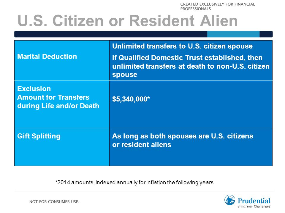 U.S. Citizen or Resident Alien Marital Deduction Exclusion Amount for Transfers during Life and/or Death Gift Splitting Unlimited transfers to U.S. ci
