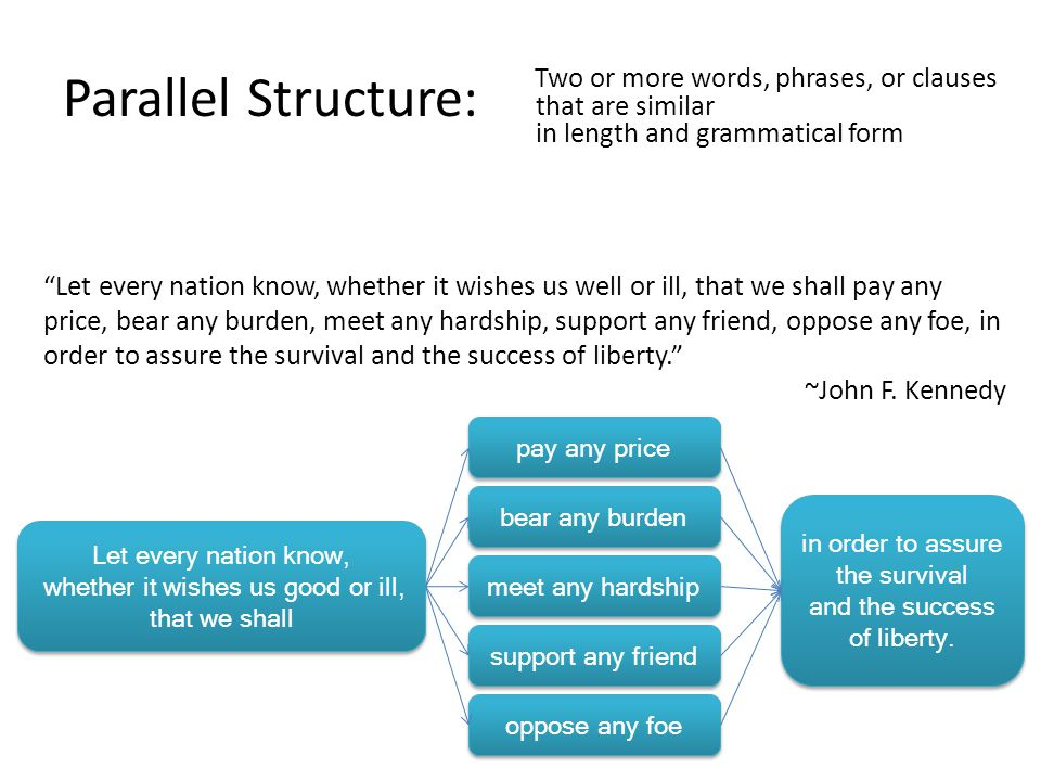 Parallel Structure: Two or more words, phrases, or clauses that are similar in length and grammatical form Let every nation know, whether it wishes us good or ill, that we shall Let every nation know, whether it wishes us good or ill, that we shall oppose any foe support any friend meet any hardship pay any price bear any burden in order to assure the survival and the success of liberty.