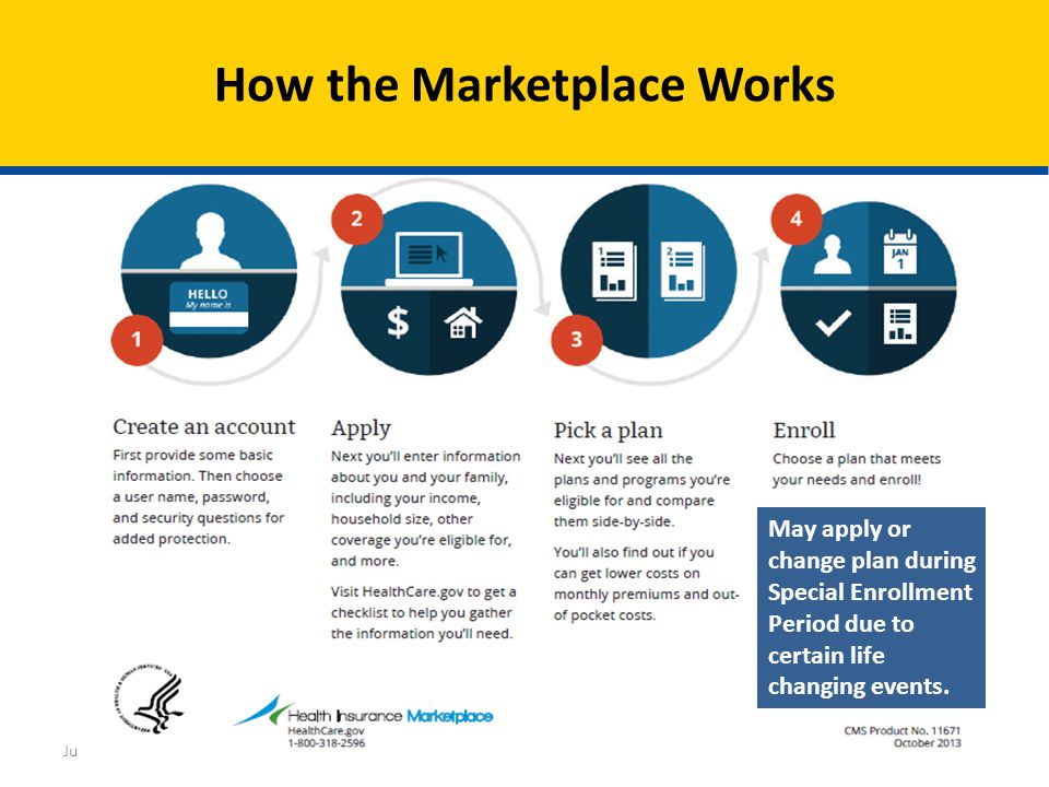 33 How the Marketplace Works July 2014Understanding the Marketplace May apply or change plan during Special Enrollment Period due to certain life chan
