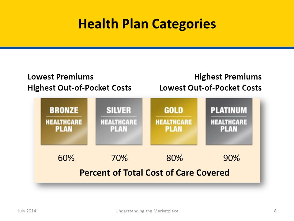 Health Plan Categories July 2014Understanding the Marketplace8 Highest Premiums Lowest Out-of-Pocket Costs Lowest Premiums Highest Out-of-Pocket Costs