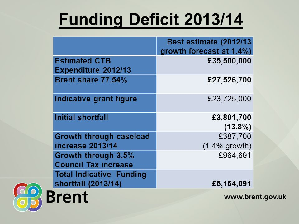 Funding Deficit 2013/14 Best estimate (2012/13 growth forecast at 1.4%) Estimated CTB Expenditure 2012/13 £35,500,000 Brent share 77.54%£27,526,700 Indicative grant figure£23,725,000 Initial shortfall£3,801,700 (13.8%) Growth through caseload increase 2013/14 £387,700 (1.4% growth) Growth through 3.5% Council Tax increase £964,691 Total Indicative Funding shortfall (2013/14) £5,154,091
