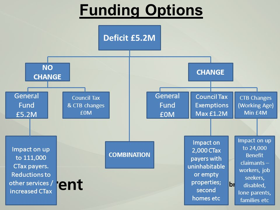 Funding Options Deficit £5.2M NO CHANGE CTB Changes (Working Age) Min £4M CHANGE Council Tax Exemptions Max £1.2M General Fund £0M General Fund £5.2M Council Tax & CTB changes £0M COMBINATION Impact on 2,000 CTax payers with uninhabitable or empty properties; second homes etc Impact on up to 24,000 Benefit claimants – workers, job seekers, disabled, lone parents, families etc Impact on up to 111,000 CTax payers.