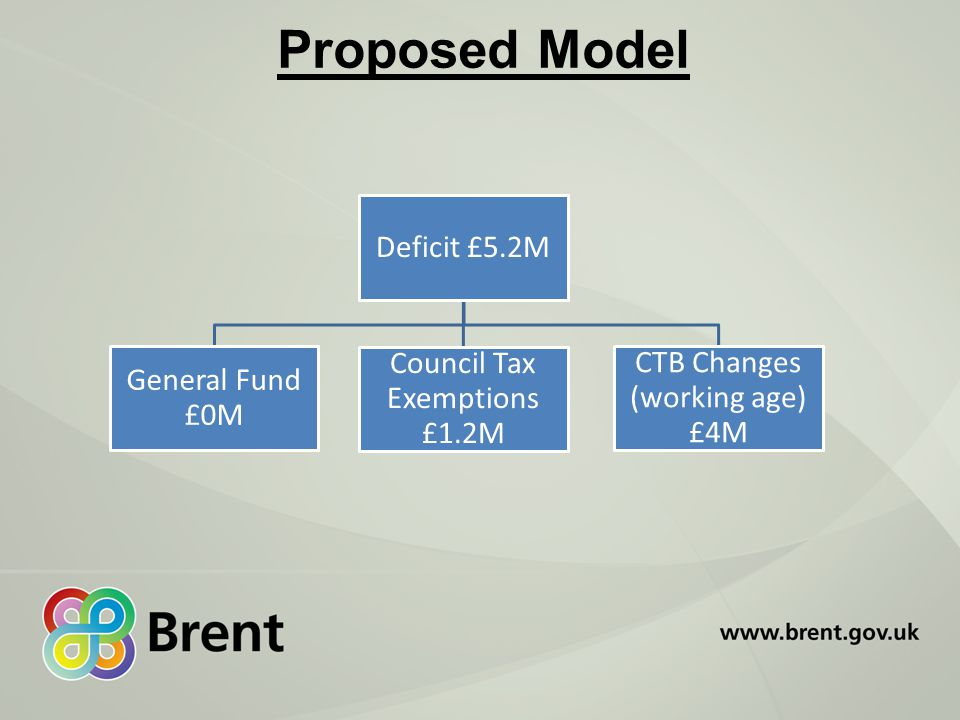 Proposed Model Deficit £5.2M General Fund £0M Council Tax Exemptions £1.2M CTB Changes (working age) £4M