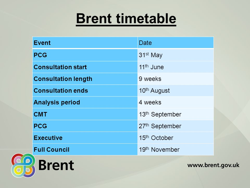 Brent timetable EventDate PCG31 st May Consultation start11 th June Consultation length9 weeks Consultation ends10 th August Analysis period4 weeks CMT13 th September PCG27 th September Executive15 th October Full Council19 th November