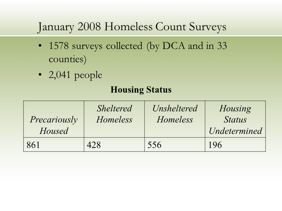 January 2008 Homeless Count Surveys 1578 surveys collected (by DCA and in 33 counties) 2,041 people Housing Status Precariously Housed Sheltered Homeless Unsheltered Homeless Housing Status Undetermined 861428556196