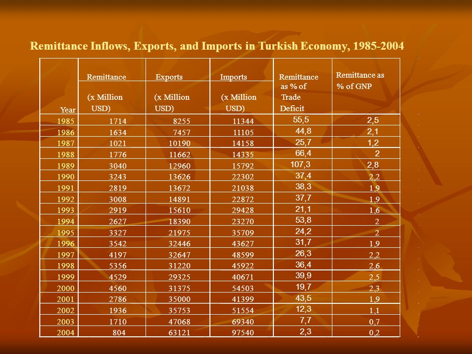 Remittance Inflows, Exports, and Imports in Turkish Economy, 1985-2004 RemittanceExportsImports (x Million USD) (x Million USD) (x Million USD) 19851714825511344 55,5 2,5 19861634745711105 44,8 2,1 198710211019014158 25,7 1,2 198817761166214335 66,4 2 198930401296015792 107,3 2,8 199032431362622302 37,4 2,2 199128191367221038 38,3 1,9 199230081489122872 37,7 1,9 199329191561029428 21,1 1,6 199426271839023270 53,8 2 199533272197535709 24,2 2 199635423244643627 31,7 1,9 199741973264748599 26,3 2,2 199853563122045922 36,4 2,6 199945292932540671 39,9 2,5 200045603137554503 19,7 2,3 200127863500041399 43,5 1,9 200219363575351554 12,3 1,1 200317104706869340 7,7 0,7 20048046312197540 2,3 0,2 Year Remittance as % of Trade Deficit Remittance as % of GNP