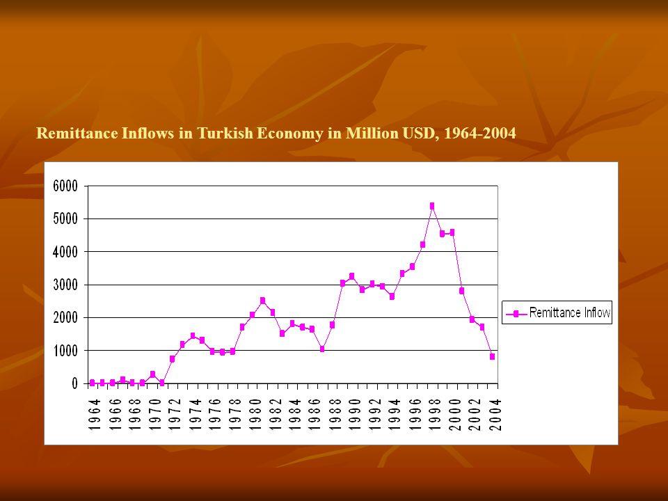 Remittance Inflows in Turkish Economy in Million USD, 1964-2004