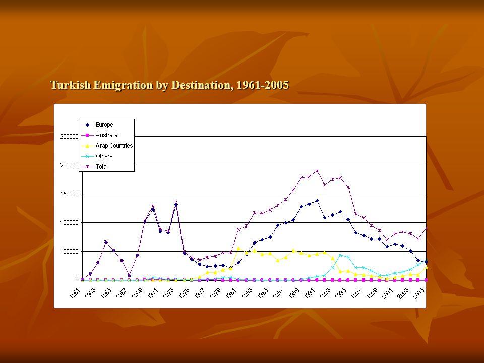 Turkish Emigration by Destination, 1961-2005