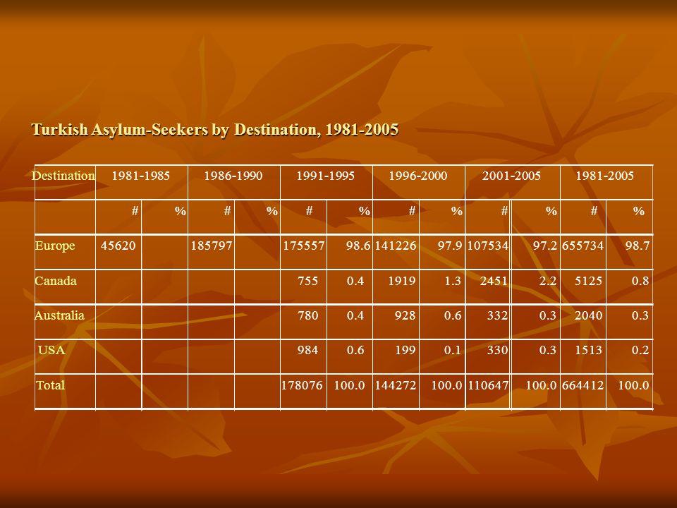 Turkish Asylum-Seekers by Destination, 1981-2005 Destination #%#%#%#%#%#% Europe4562018579717555798.614122697.910753497.265573498.7 Canada7550.419191.