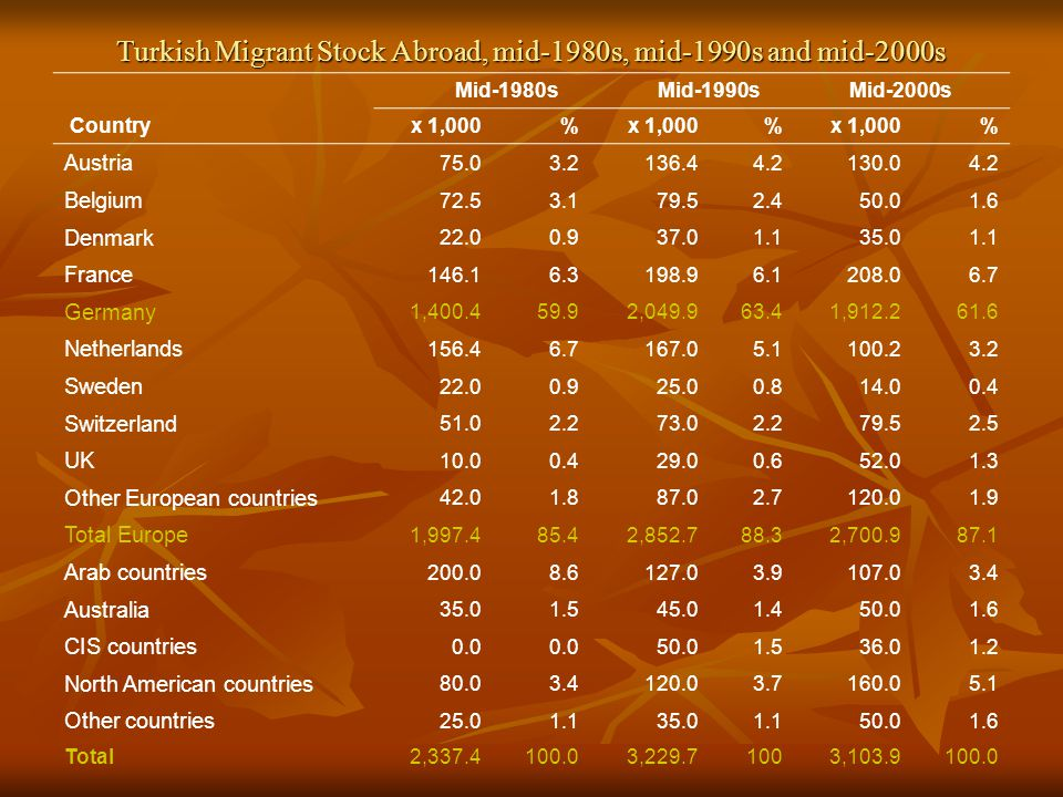 Turkish Migrant Stock Abroad, mid-1980s, mid-1990s and mid-2000s Mid-1980s Mid-1990sMid-2000s Countryx 1,000% % % Austria 75.03.2136.44.2130.04.2 Belgium 72.53.179.52.450.01.6 Denmark 22.00.937.01.135.01.1 France 146.16.3198.96.1208.06.7 Germany 1,400.459.92,049.963.463.41,912.261.6 Netherlands 156.46.7167.05.1100.23.2 Sweden 22.00.925.00.814.00.4 Switzerland 51.02.273.02.279.52.5 UK 10.00.429.00.652.01.3 Other European countries 42.01.887.02.7120.01.9 Total Europe 1,997.485.42,852.788.32,700.987.1 Arab countries 200.08.6127.03.9107.03.4 Australia 35.01.545.01.450.01.6 CIS countries 0.0 50.01.536.01.2 North American countries 80.03.4120.03.7160.05.15.1 Other countries 25.01.135.01.150.01.6 Total2,337.4100.03,229.71003,103.9100.0