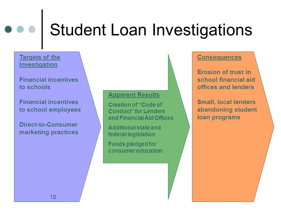10 Student Loan Investigations Targets of the Investigation Financial incentives to schools Financial incentives to school employees Direct-to-Consumer marketing practices Apparent Results Creation of Code of Conduct for Lenders and Financial Aid Offices Additional state and federal legislation Funds pledged for consumer education Consequences Erosion of trust in school financial aid offices and lenders Small, local lenders abandoning student loan programs