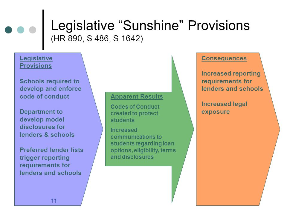 11 Legislative Sunshine Provisions (HR 890, S 486, S 1642) Legislative Provisions Schools required to develop and enforce code of conduct Department to develop model disclosures for lenders & schools Preferred lender lists trigger reporting requirements for lenders and schools Apparent Results Codes of Conduct created to protect students Increased communications to students regarding loan options, eligibility, terms and disclosures Consequences Increased reporting requirements for lenders and schools Increased legal exposure