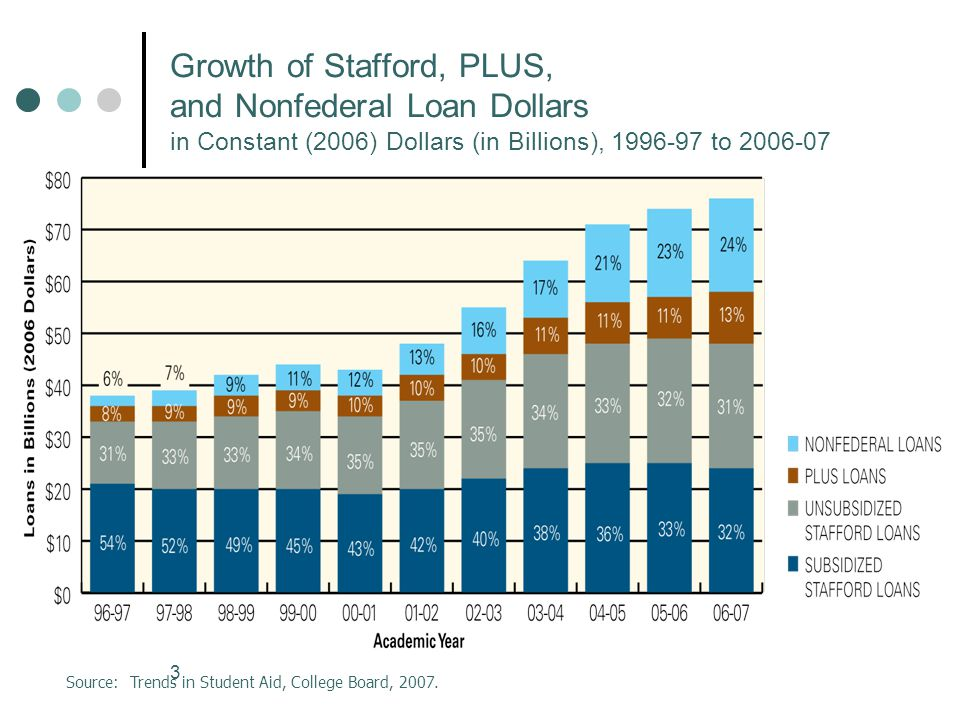 3 Growth of Stafford, PLUS, and Nonfederal Loan Dollars in Constant (2006) Dollars (in Billions), 1996-97 to 2006-07 Source: Trends in Student Aid, College Board, 2007.