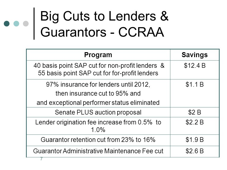 7 Big Cuts to Lenders & Guarantors - CCRAA ProgramSavings 40 basis point SAP cut for non-profit lenders & 55 basis point SAP cut for for-profit lenders $12.4 B 97% insurance for lenders until 2012, then insurance cut to 95% and and exceptional performer status eliminated $1.1 B Senate PLUS auction proposal$2 B Lender origination fee increase from 0.5% to 1.0% $2.2 B Guarantor retention cut from 23% to 16%$1.9 B Guarantor Administrative Maintenance Fee cut$2.6 B