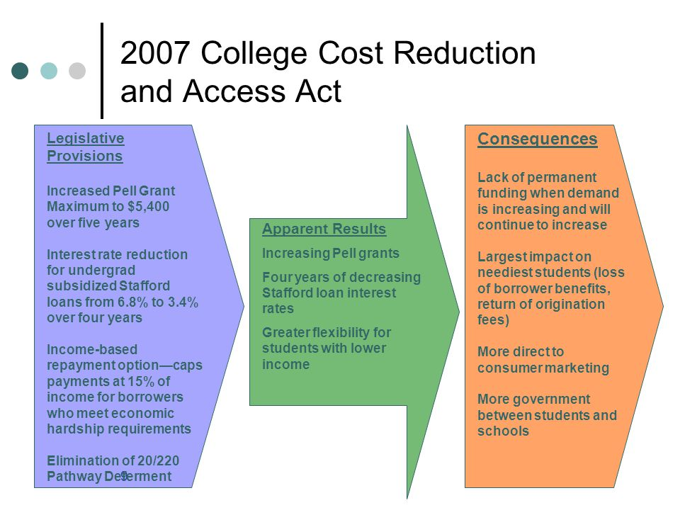 9 2007 College Cost Reduction and Access Act Legislative Provisions Increased Pell Grant Maximum to $5,400 over five years Interest rate reduction for undergrad subsidized Stafford loans from 6.8% to 3.4% over four years Income-based repayment option—caps payments at 15% of income for borrowers who meet economic hardship requirements Elimination of 20/220 Pathway Deferment Apparent Results Increasing Pell grants Four years of decreasing Stafford loan interest rates Greater flexibility for students with lower income Consequences Lack of permanent funding when demand is increasing and will continue to increase Largest impact on neediest students (loss of borrower benefits, return of origination fees) More direct to consumer marketing More government between students and schools