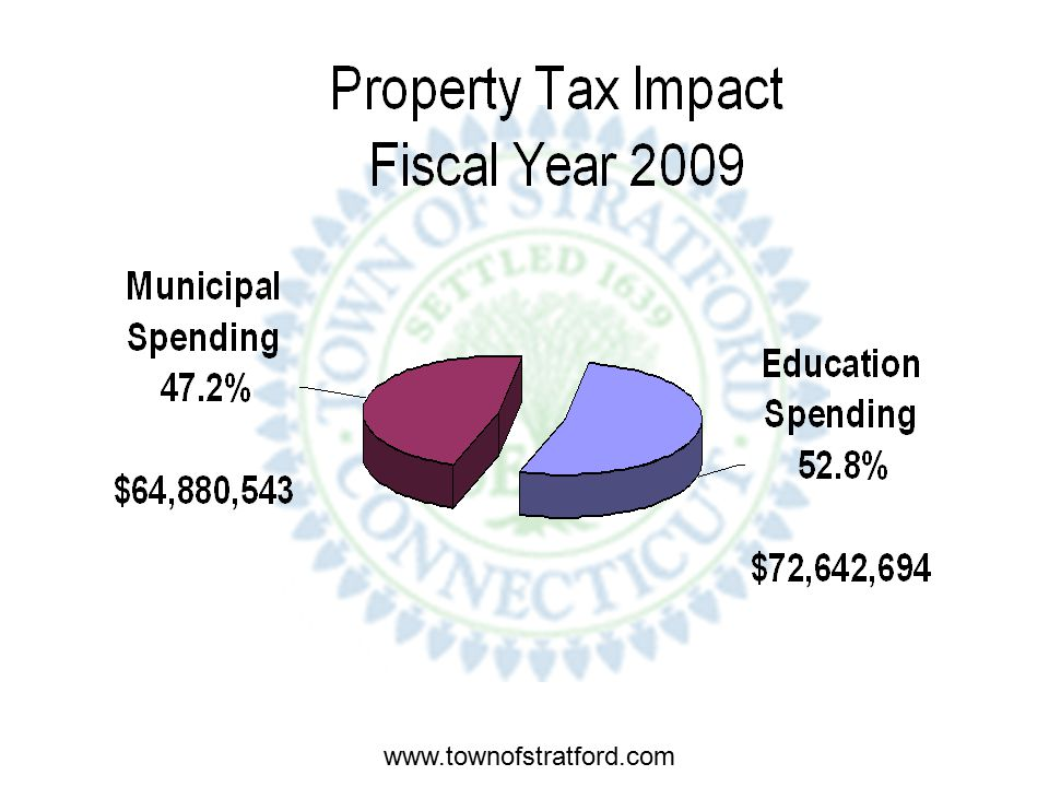 www.townofstratford.com FY 2009 Property Tax Calculation Total Proposed Budget $175,532,956 Total Anticipated Revenues $38,280,490 Amount to be raised by taxation $135,836,279 FY 09 Proposed Mill Rate 30.87.75 mil or 2.49% Mill Rate increase