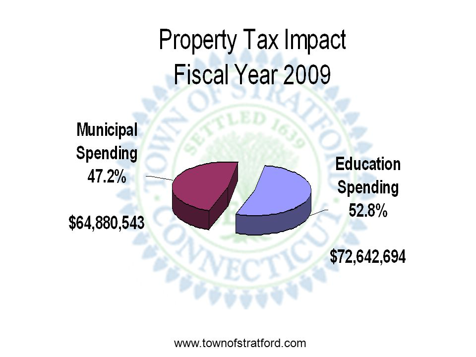 Property Taxes for Municipal Municipal Budget Direct Expense$87,838,393 Less Education Cost In Municipal Budget$ 9,488,614 Total Municipal Budget$78,349,779 Less Municipal Revenues$13,469,236 PROPERTY TAXES FOR MUNICIPAL EXPENSES$64,880,543