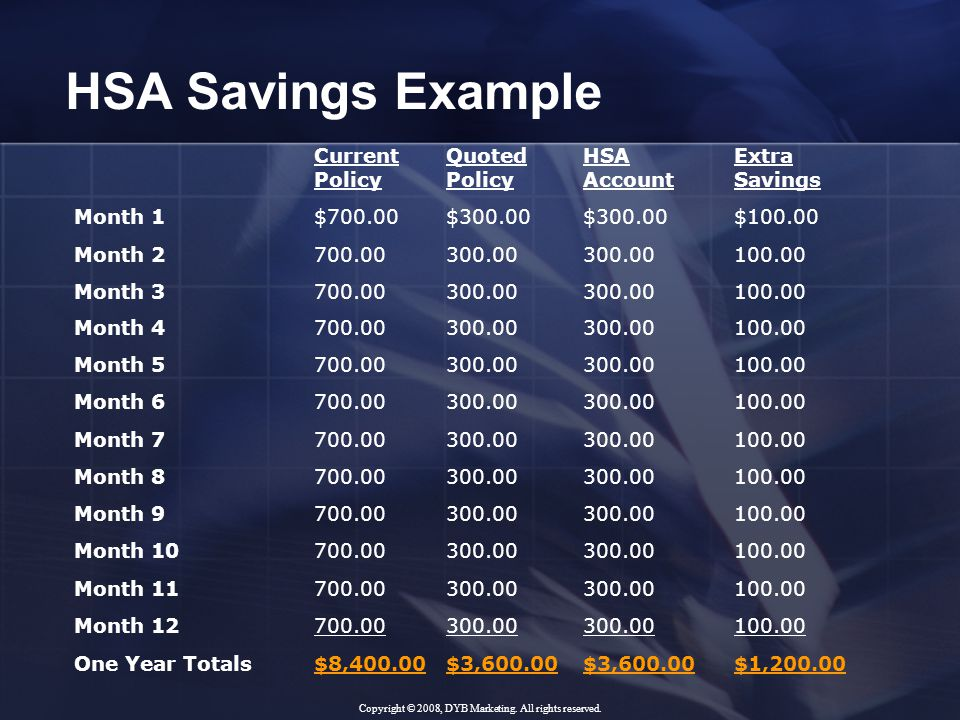 HSA Savings Example Current Policy Quoted Policy HSA Account Extra Savings Month 1$700.00$300.00 $100.00 Month 2700.00300.00 100.00 Month 3700.00300.00 100.00 Month 4700.00300.00 100.00 Month 5700.00300.00 100.00 Month 6700.00300.00 100.00 Month 7700.00300.00 100.00 Month 8700.00300.00 100.00 Month 9700.00300.00 100.00 Month 10700.00300.00 100.00 Month 11700.00300.00 100.00 Month 12700.00300.00 100.00 One Year Totals$8,400.00$3,600.00 $1,200.00 Copyright © 2008, DYB Marketing.