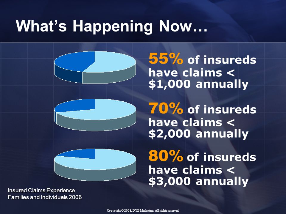 What's Happening Now… 80% of insureds have claims < $3,000 annually 70% of insureds have claims < $2,000 annually 55% of insureds have claims < $1,000 annually Insured Claims Experience Families and Individuals 2006 Copyright © 2008, DYB Marketing.