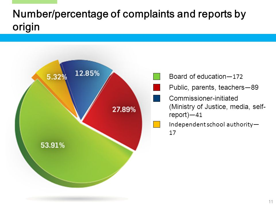 11 Number/percentage of complaints and reports by origin Board of education —172 Public, parents, teachers — 89 Commissioner-initiated (Ministry of Justice, media, self- report) —41 Independent school authority— 17