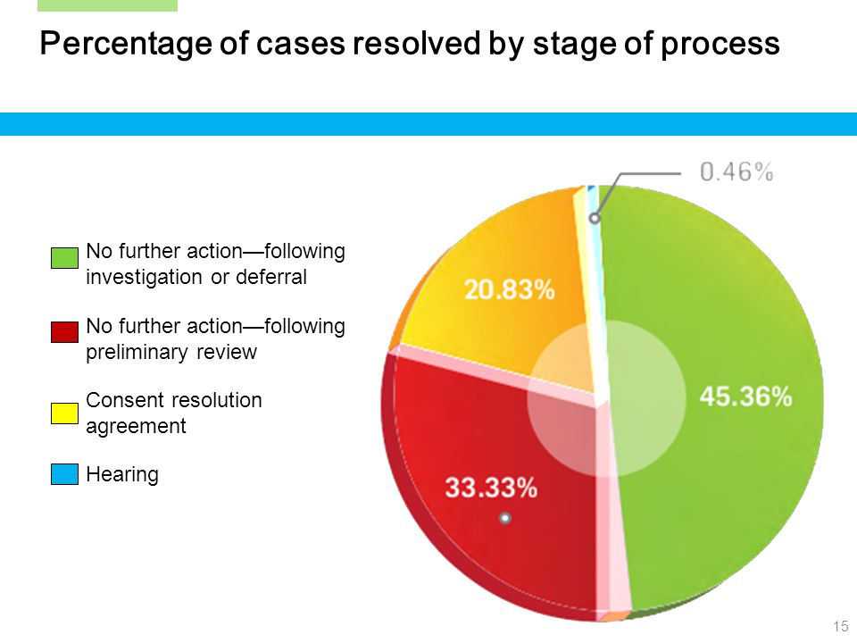 15 Percentage of cases resolved by stage of process No further action—following investigation or deferral No further action—following preliminary review Consent resolution agreement Hearing