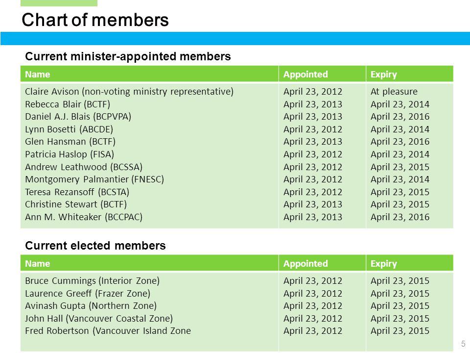 5 Chart of members NameAppointedExpiry Claire Avison (non-voting ministry representative) Rebecca Blair (BCTF) Daniel A.J.