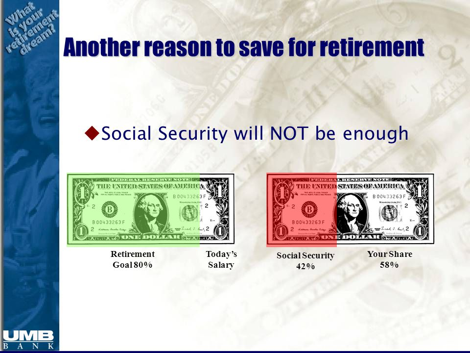 Today's Salary Retirement Goal 80% Social Security 42% Your Share 58% Another reason to save for retirement uSocial Security will NOT be enough