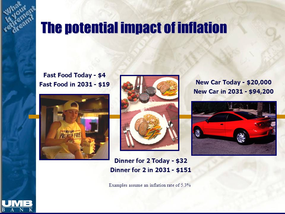 New Car Today - $20,000 New Car in 2031 - $94,200 Dinner for 2 Today - $32 Dinner for 2 in 2031 - $151 Fast Food Today - $4 Fast Food in 2031 - $19 Examples assume an inflation rate of 5.3% The potential impact of inflation