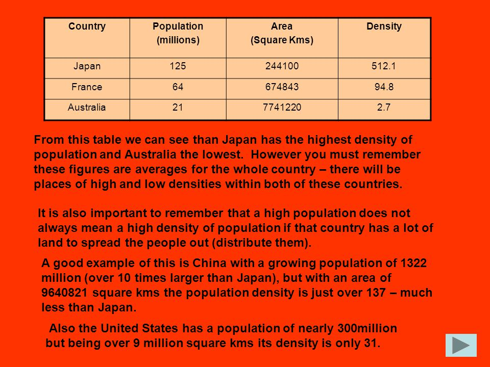 CountryPopulation (millions) Area (Square Kms) Density Japan125244100512.1 France6467484394.8 Australia2177412202.7 From this table we can see than Ja