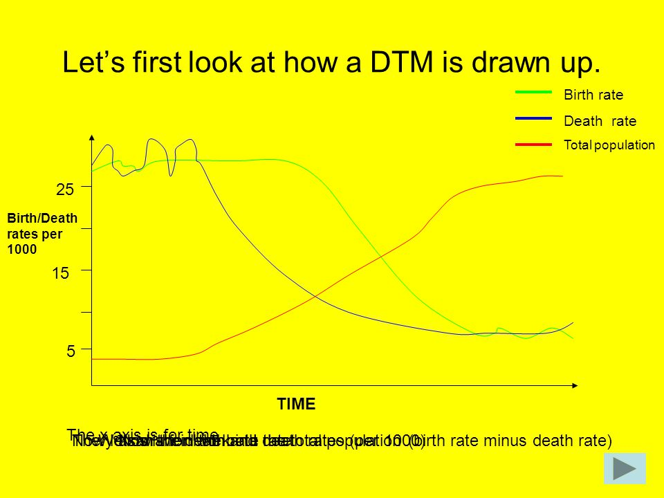 Let's first look at how a DTM is drawn up. The x axis is for time TIME The y axis is for birth and death rates (per 1000) Birth/Death rates per 1000 5
