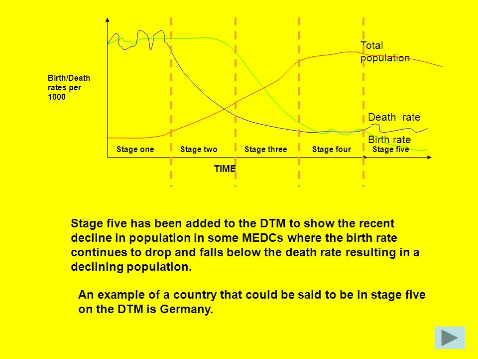 TIME Birth/Death rates per 1000 Birth rate Death rate Total population Stage oneStage fourStage threeStage two Stage five has been added to the DTM to