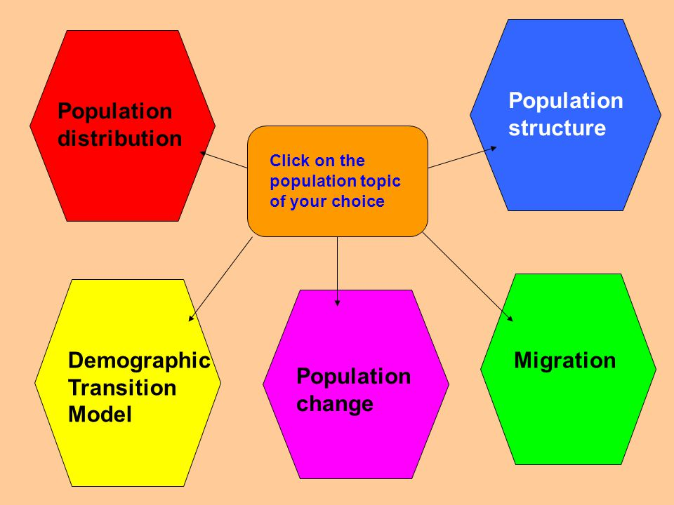 Migration Population structure Population distribution Demographic Transition Model Population change Click on the population topic of your choice